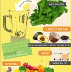 A Green Smoothie Formula